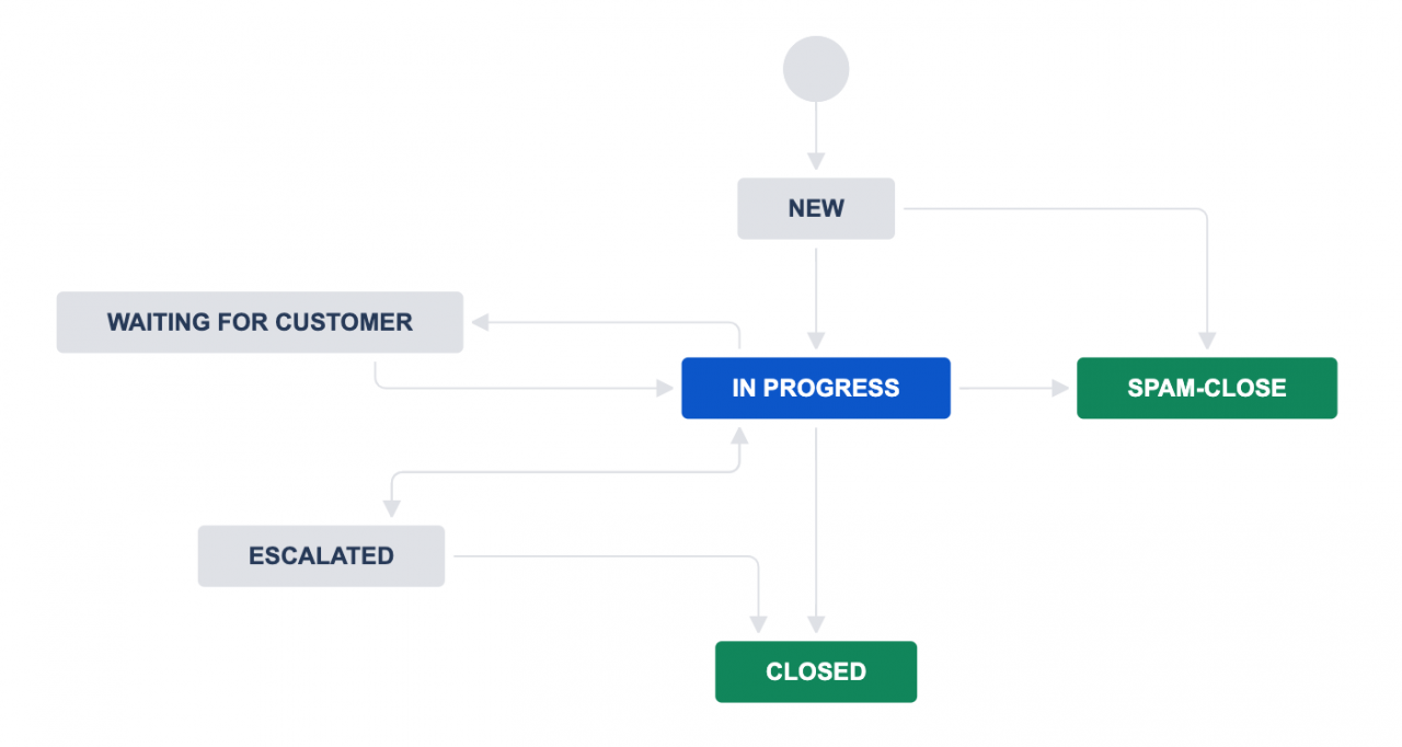 New status for Jira workflow